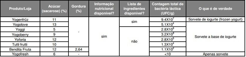 Fonte: http://www.proteste.org.br/